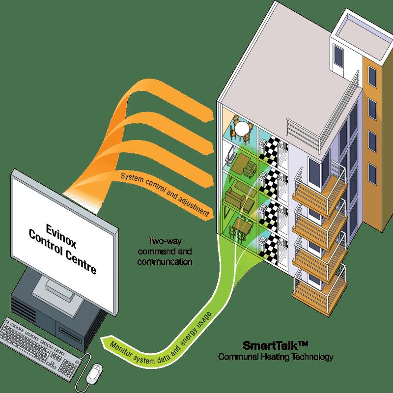Evinox smart talk communication for heat interface units