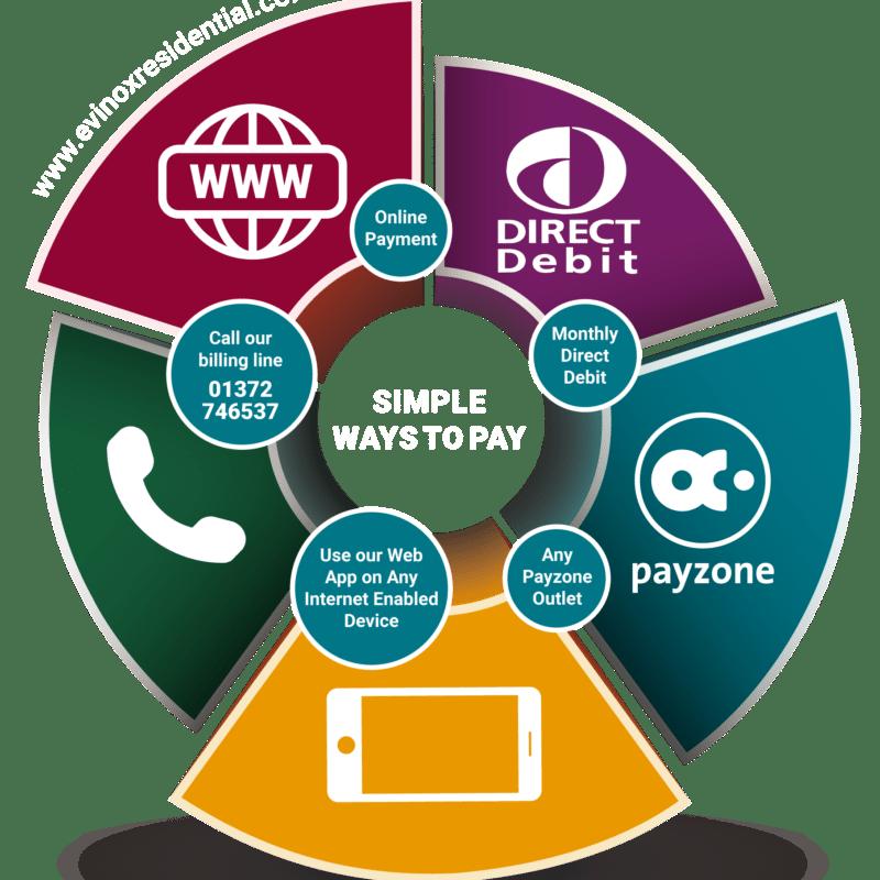 Evinox Billing Payment methods