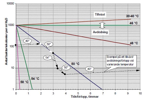 Growth of legionella bacteria Graph